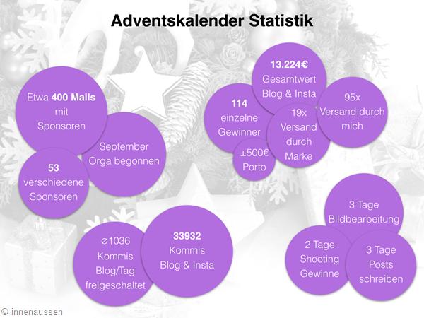 Statistik Adventskalender Innen Aussen